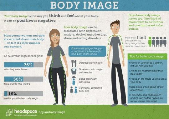 body image infographic